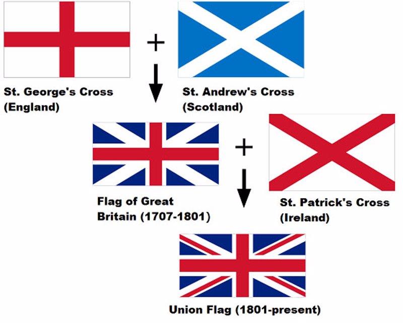 la bandera de reino unido tras la independencia de escocia