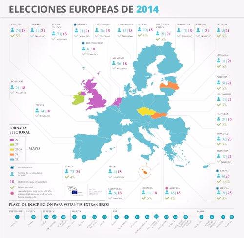 Infografía sobre el Parlamento Europeo