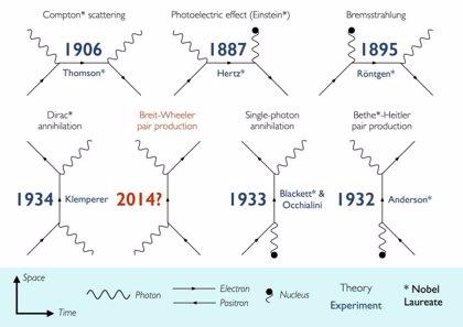 Descubren cómo convertir la luz en materia tras 80 años de búsqueda