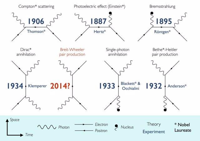 Gráfico que muestra las teorías que describen las interacciones entre luz y mate