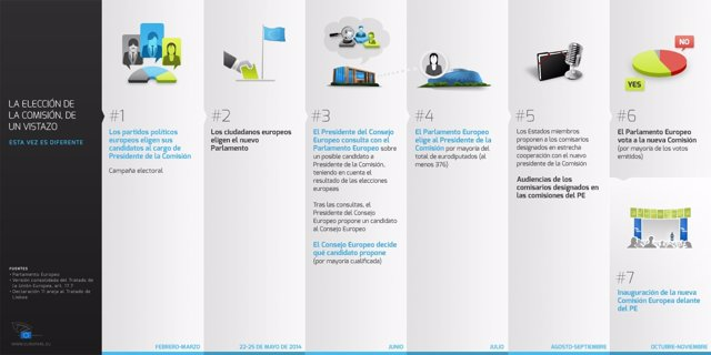Infografía del Parlamento Europeo