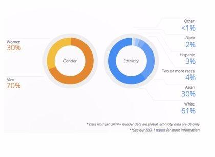 Google revela cómo es su plantilla de empleados
