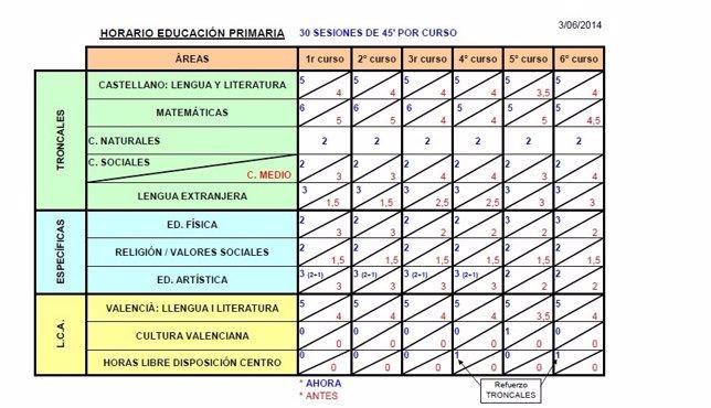 Nuevo horario escolar en aplicación de la Lomce