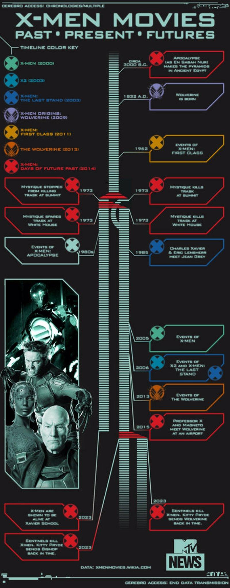 X-Men: Días del futuro pasado, repaso cronológico a la saga