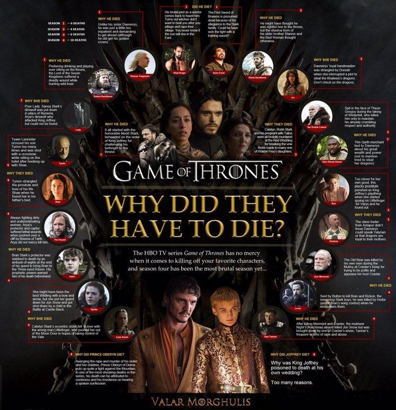 Por qu mueren los personajes de juego de tronos for Silla juego de tronos