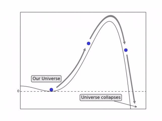 El Universo no debería haber durado más de un segundo