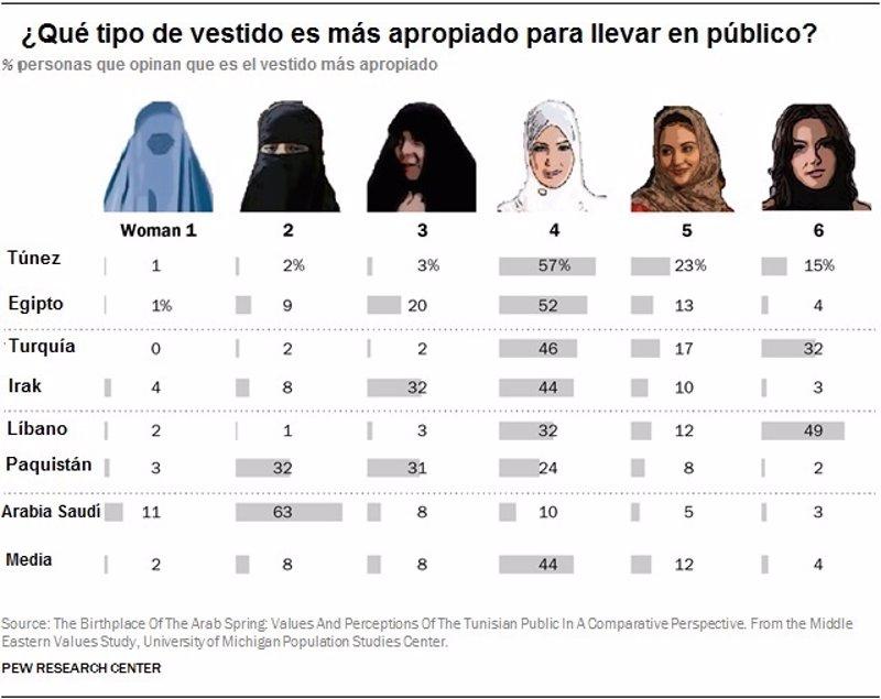 Qué es el burka y qué opinan los musulmanes sobre él?