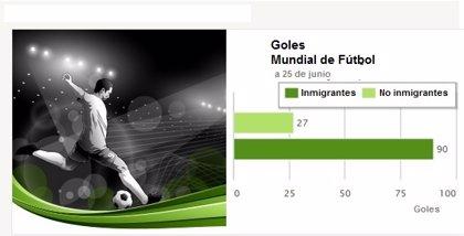 Los ganadores del Mundial de Brasil son... los jugadores inmigrantes