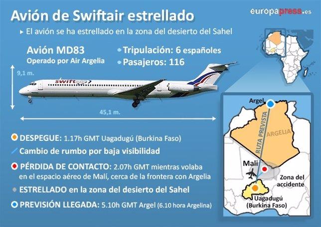 Gráfico MD83 avión desaparecido en Mali