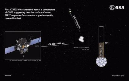 El cometa de Rosetta, demasiado caliente para estar cubierto de hielo