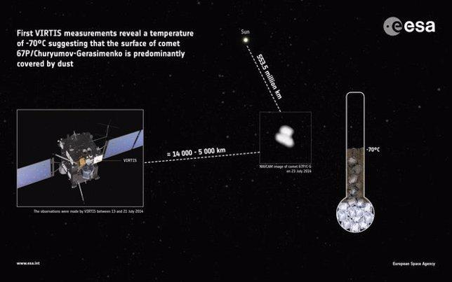 Medición de temperatura en el cometa 67P