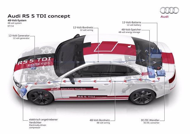 Tecnología eléctrica de Audi