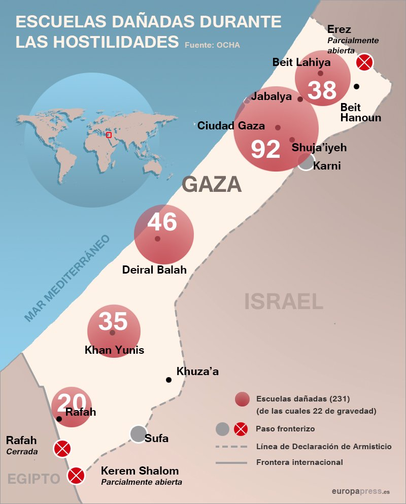 Gráfico escuelas dañadas de Gaza