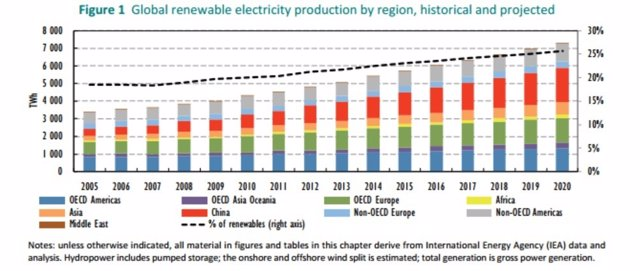 Tabla con la producción energética de 2005 a 2020 por región.