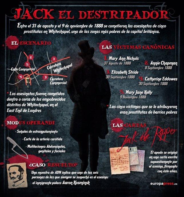 Gráfico de Jack el destripador