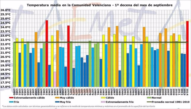 Gráfico de las temperaturas medias en la Comunitat a principios de septiembre