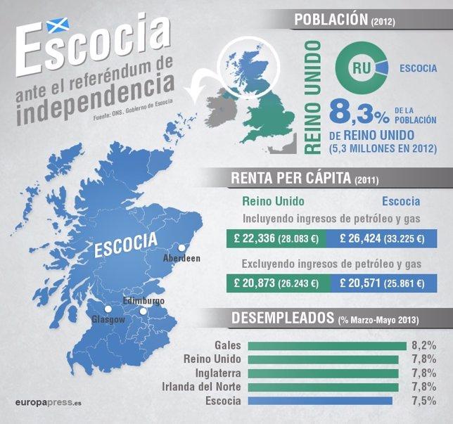 Referéndum de Escocia