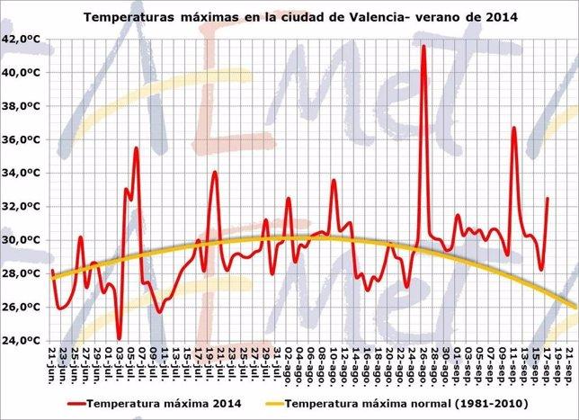 Temperaturas máximas en la ciudad de Valencia este verano