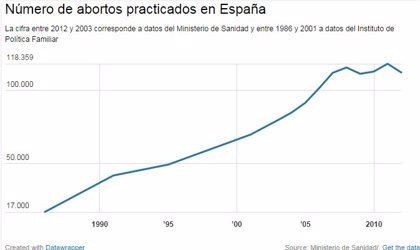 ¿Cuántos abortos se practican en España y cómo ha cambiado la ley?