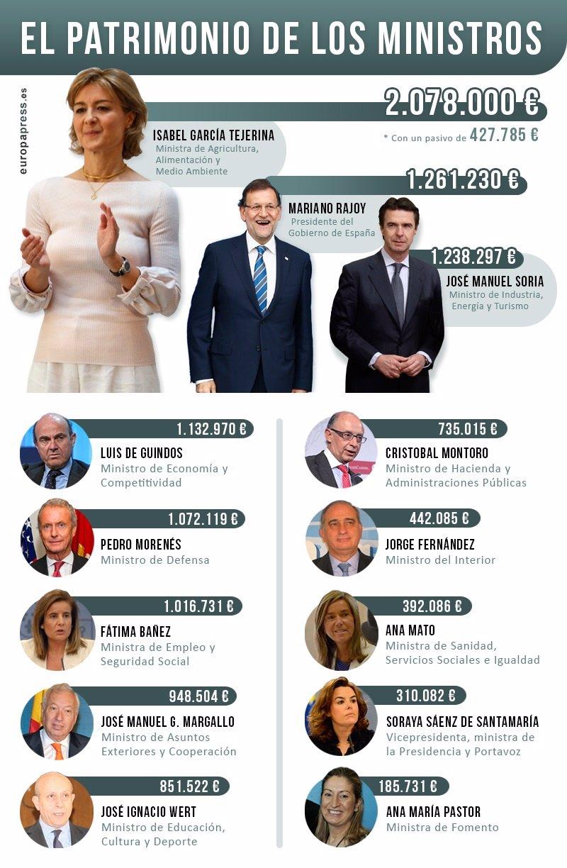 El patrimonio de los ministros del pp y el psoe de un vistazo for Ministros del gobierno