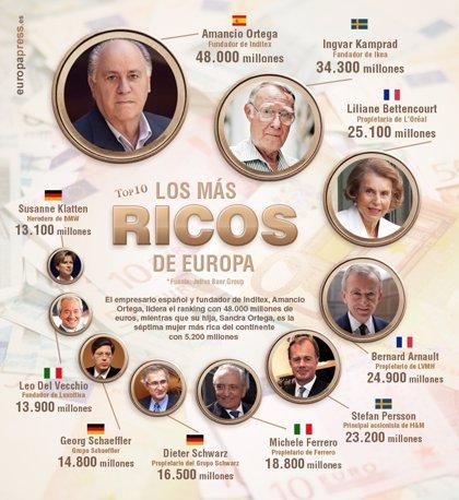 Los 10 hombres y mujeres más ricos de Europa