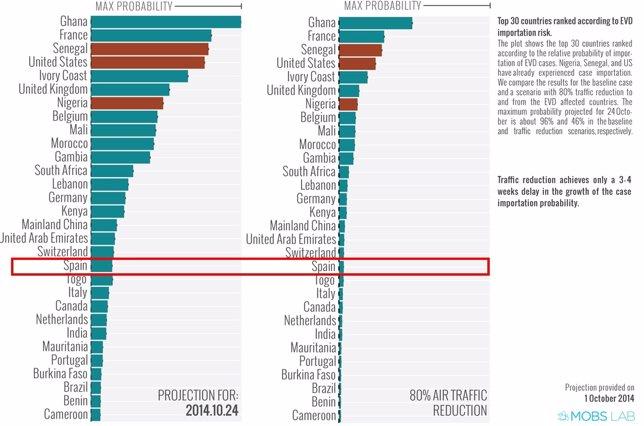 Gráfico de predicciones del ébola para el 24 de octubre de 2014