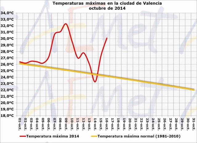 Temperaturas máxima en la ciudad de Valencia en octubre