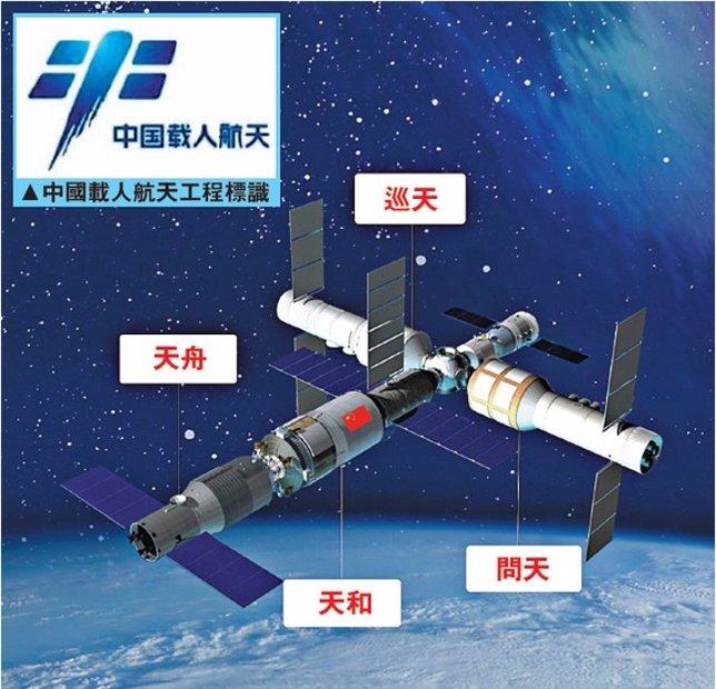 Futura estación espacial china