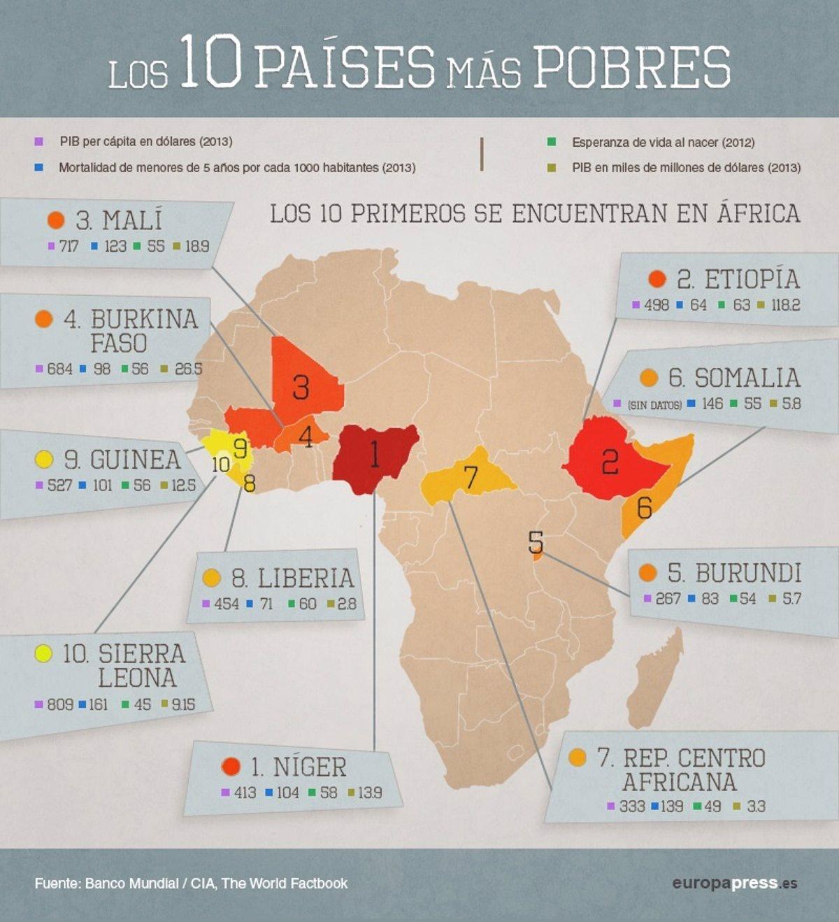 áfrica El Mapa De Los 10 Países Más Pobres Del Mundo