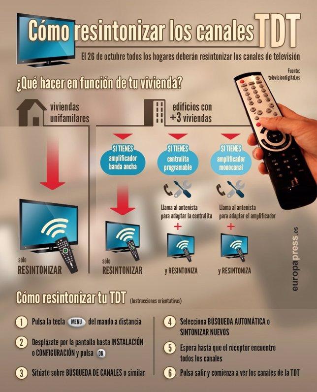 Cómo resintonizar los canales de TDT