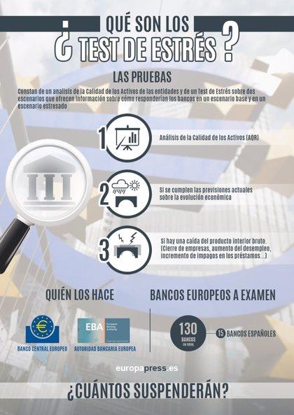 ¿Qué son los test de estrés a la banca europea?