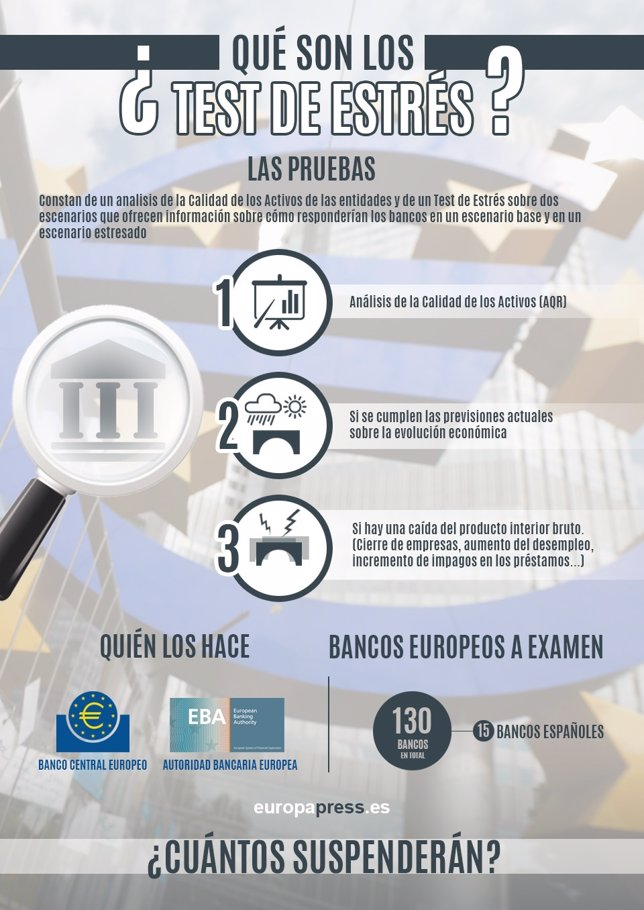 Gráfico test de estrés de la banca europea