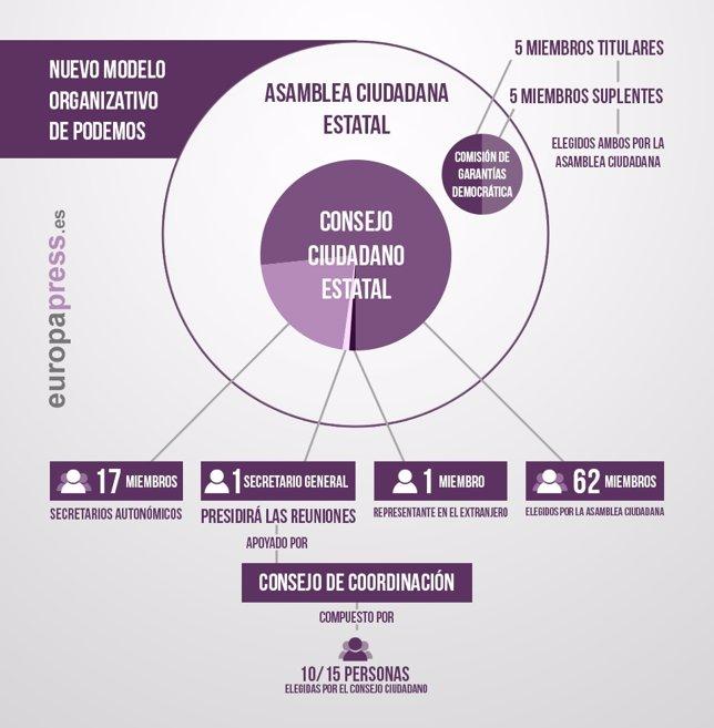 Modelo de Podemos