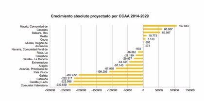 La Comunitat perderá casi 240.000 habitantes en los próximos 15 años, según el INE