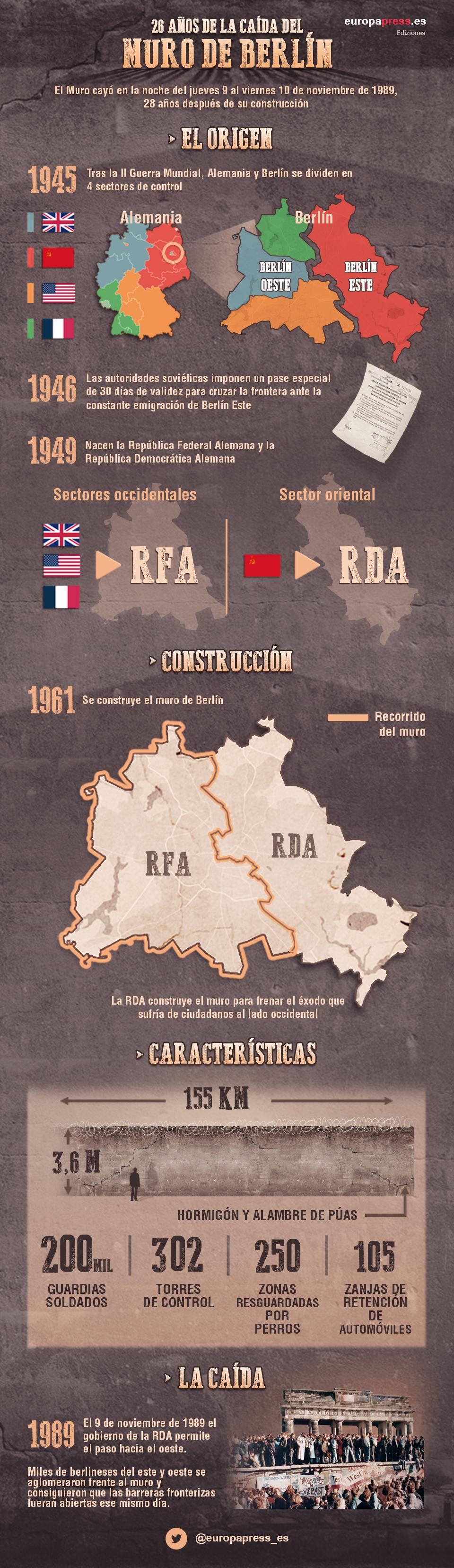 Infografía sobre la caída del Muro de Berlín