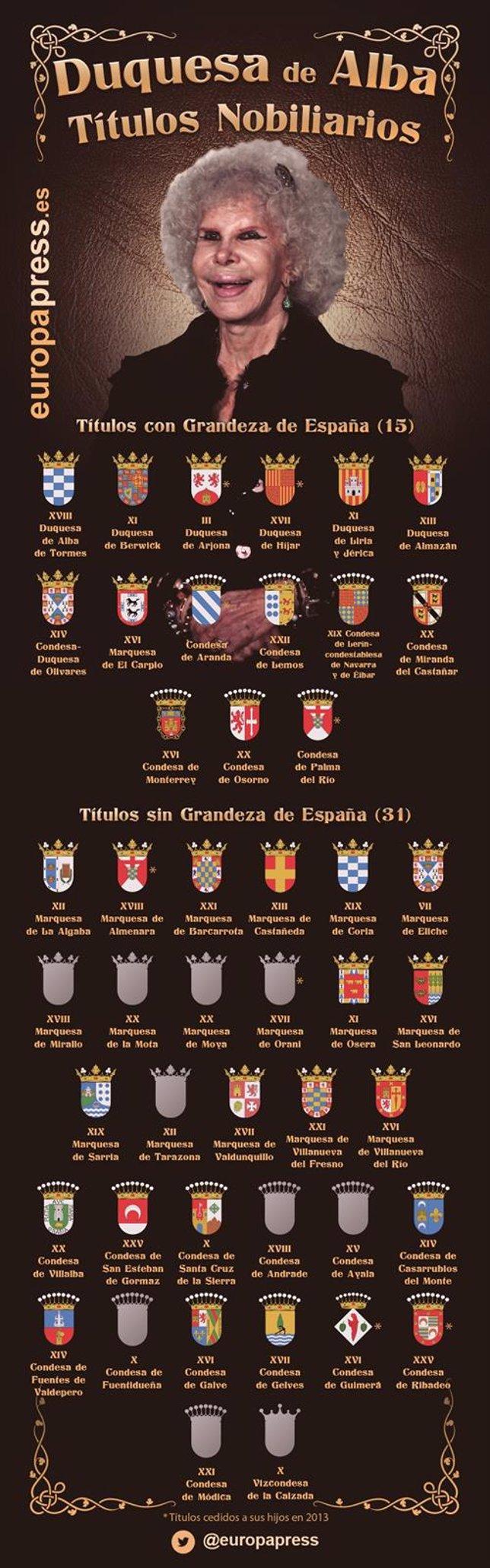 Duquesa de Alba: Títulos Nobiliarios