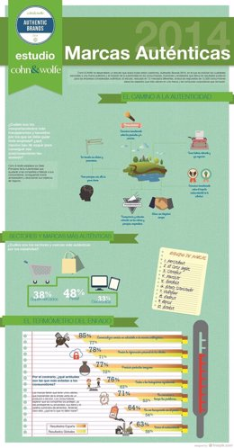 Infografía de Marcas