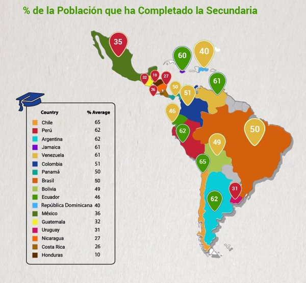 Población que ha completado la secundaria