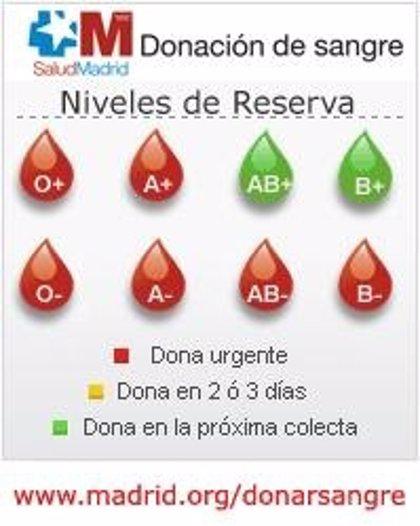 Se necesita urgentemente donaciones de sangre de seis tipos sanguíneos en la Comunidad de Madrid