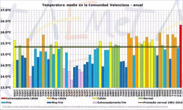 El año 2014 ha sido el más cálido desde 2014