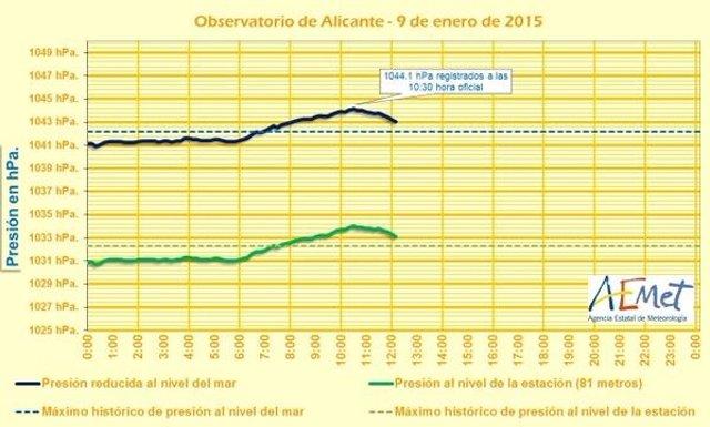 Datos de la presión en Alicante