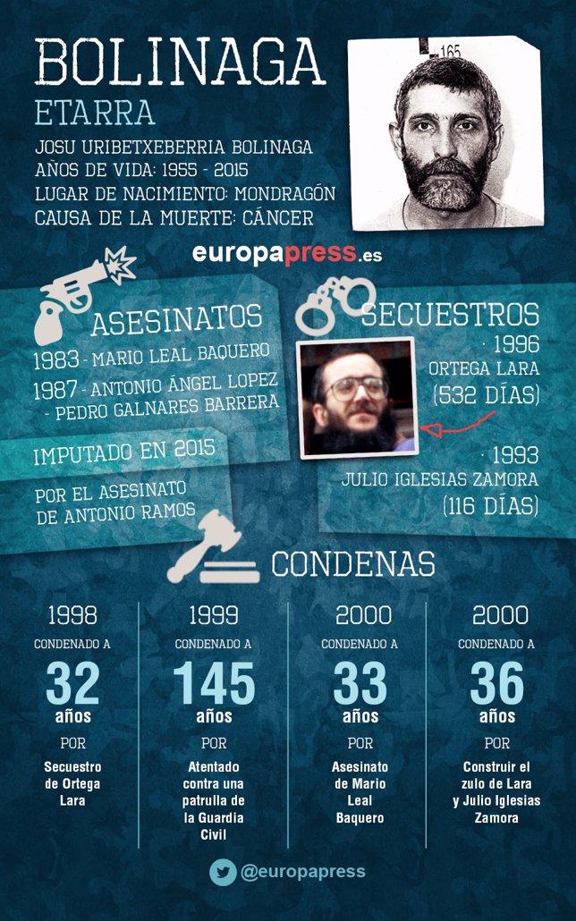Infografía etarra Josu Uribetxeberria Bolinaga