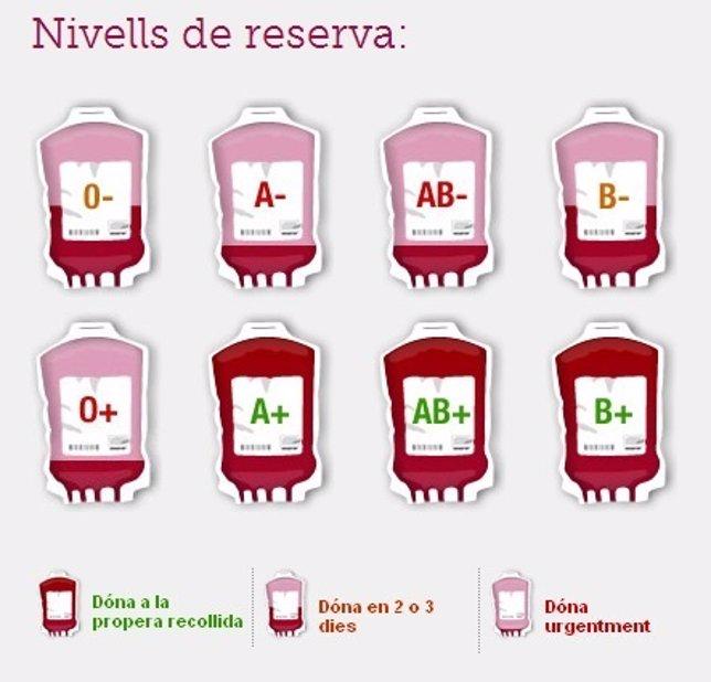 Niveles de reserva de sangre en Baleares