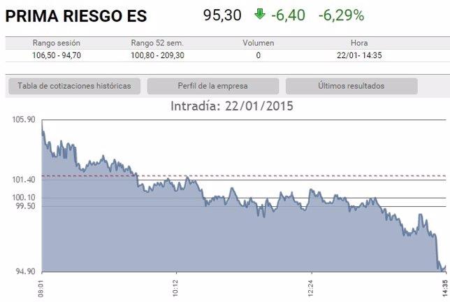 La prima de riesgo amplia sus caídas tras el anuncio del BCE