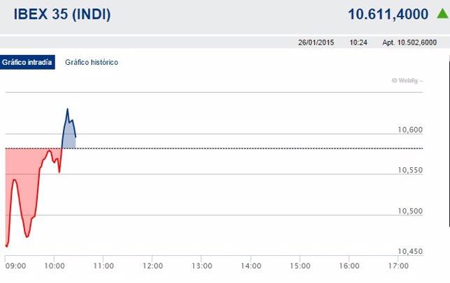 El Ibex 35 cae un 1,19% en la apertura y pierde los 10.500 enteros