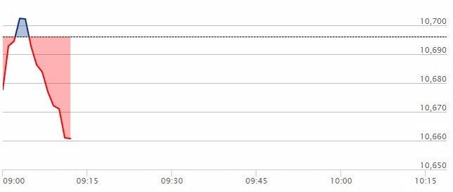 El Ibex 35 cae un 0,16% en la apertura, con la prima al alza, en 102 puntos