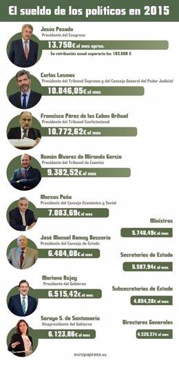 Tabla de sueldos de cargos públicos 2015