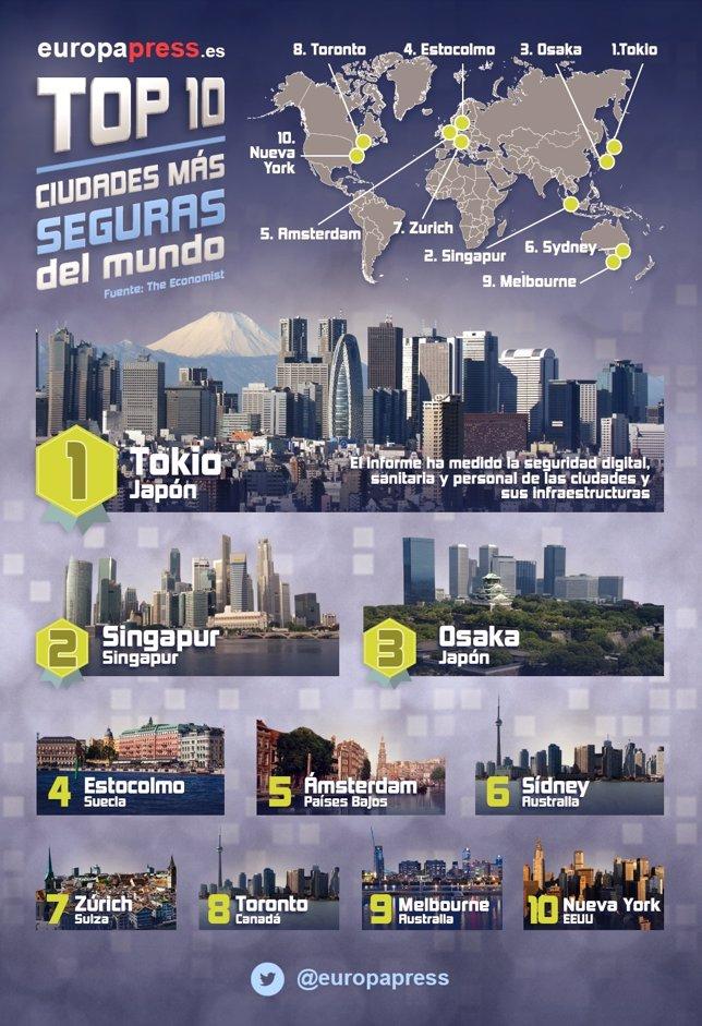 Las 20 ciudades más seguras del mundo