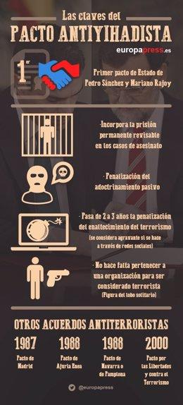 Infografía pacto antiterrorista
