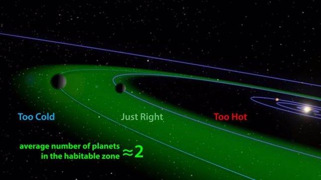 Zona habitable de un sistema planetario